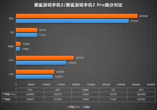 тест для Xiaomi Black Shark 2 Pro в AnTuTu