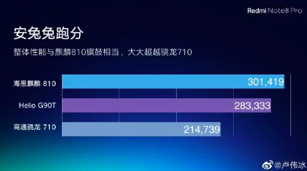 Производительность Helio G90T сравнили с Snapdragon 710 и Kirin 810