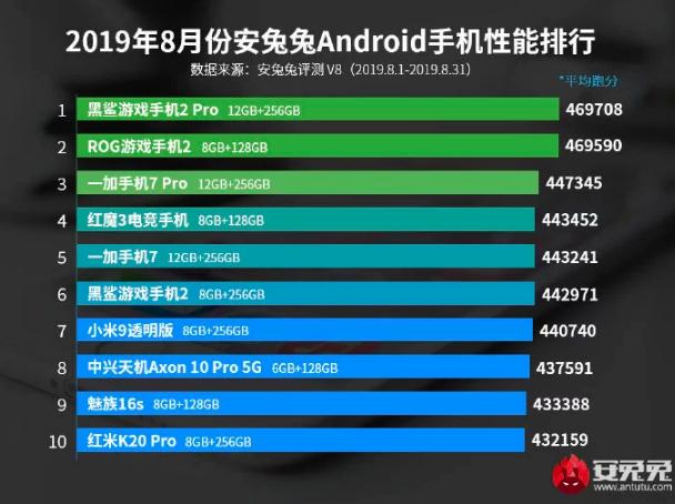 Huawei Mate 30 Pro не впечатлил мощью в AnTuTu