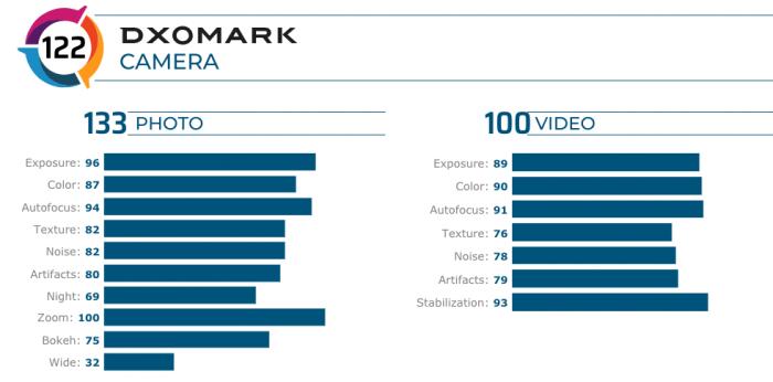 Камера Honor V30 Pro заняла второе место в рейтинге DxOMark – фото 2