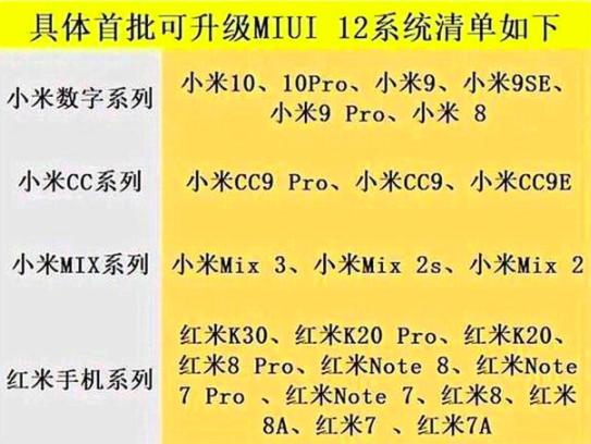 Неофициальный перечень смартфонов Xiaomi и Redmi, которые могут получить MIUI 12 – фото 1