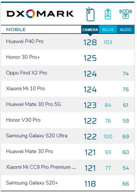 DxOMark оценили камеру OnePlus 8 Pro. Он снимает круче Samsung Galaxy S20+ и iPhone 11 Pro Max – фото 2