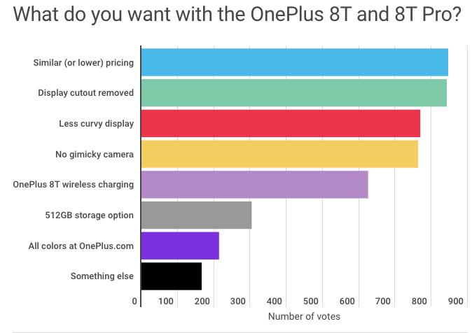 Ждем перемен: что должно быть в OnePlus 8T – фото 2