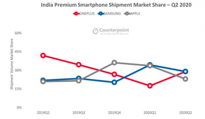 Большой успех OnePlus на рынке Индии – фото 2