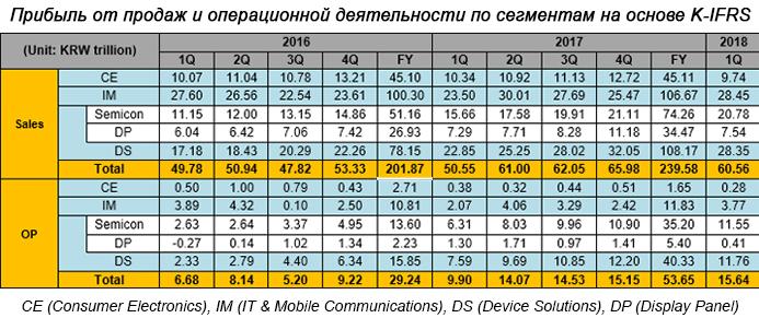 Samsung отчиталась о рекордной прибыли – фото 2