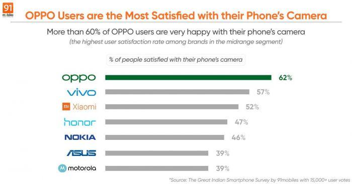 Итоги опроса показали, владельцы каких смартфонов больше всего довольны камерами в них – фото 1