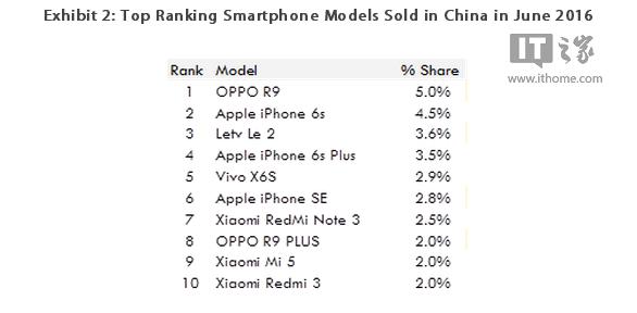 Самые популярные смартфоны июня 2016 года в Китае – фото 2