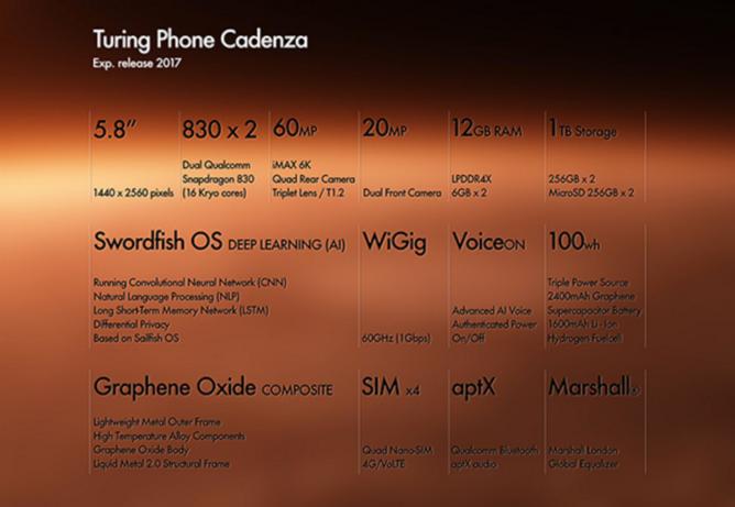 Turing Phone Cadenza - будущее смартфонов с двумя чипами Snapdragon 830, 12 Гб ОЗУ и тремя аккумуляторами – фото 1