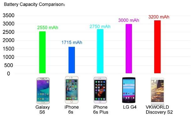 VKworld_Discovery_S2 сравнение