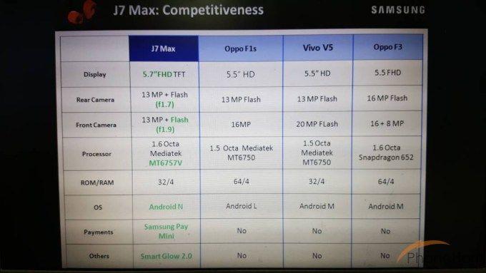 Samsung Galaxy J7 Max: рассекречены характеристики и цена фаблета – фото 3
