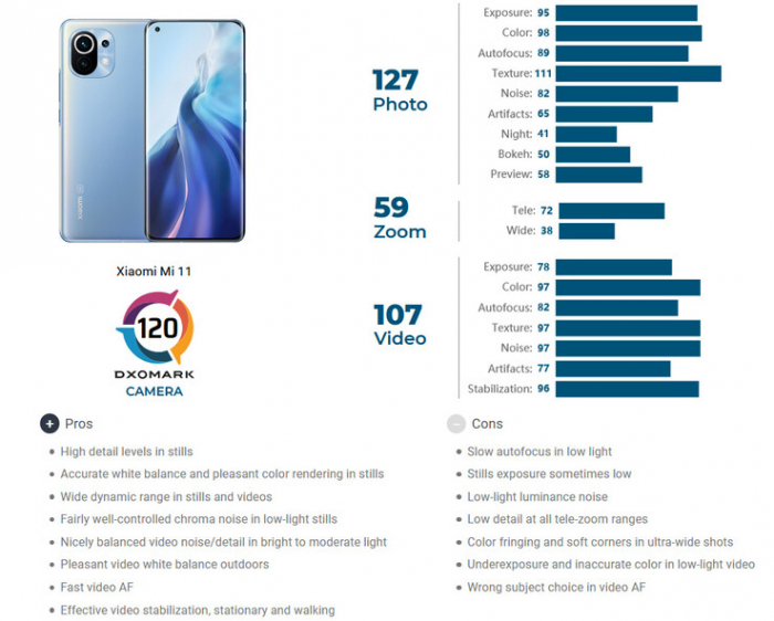 Не в количестве мегапикселей счастье: Xiaomi Mi 11 разочаровал экспертов DxOMark – фото 2