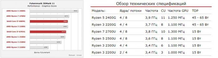 Результаты теста гибридных процессоров AMD Ryzen с графикой Radeon Vega – фото 2