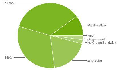 Android 6.0 Marshmallow увеличила свою долю до 10,1% – фото 2