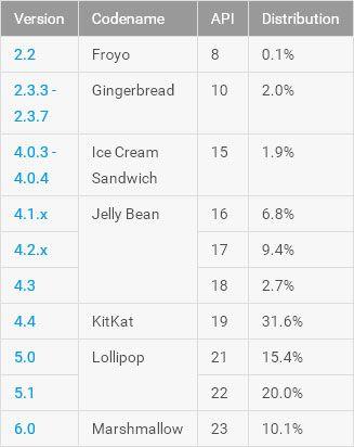 Android 6.0 Marshmallow увеличила свою долю до 10,1% – фото 3