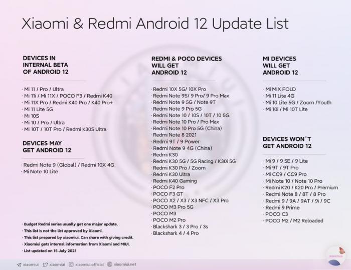 Какие Xiaomi получат Android 12 и MIUI 13: список смартфонов – фото 1