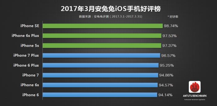 Топ-10 самых популярных устройств по версии AnTuTu – фото 3