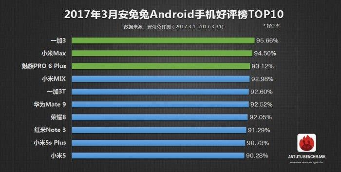 Топ-10 самых популярных устройств по версии AnTuTu – фото 2