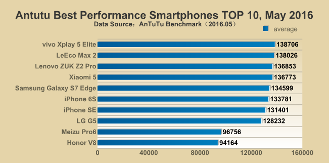Бенчмарк AnTuTu определил самые производительные смартфоны за май 2016 года – фото 1