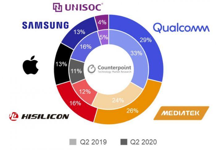 Расстановка сил на рынке мобильных процессоров по итогам II квартала 2020 года – фото 1