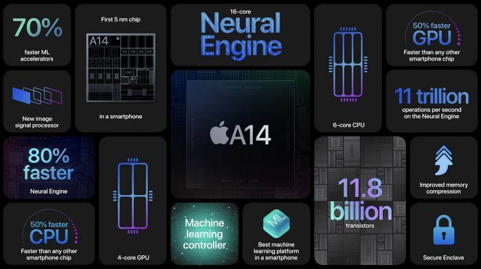 Анонс iPhone 12, iPhone 12 mini, iPhone 12 Pro и iPhone 12 Pro Max: поддержка 5G, зарядка MagSafe и мощный Apple A14 Bionic – фото 2