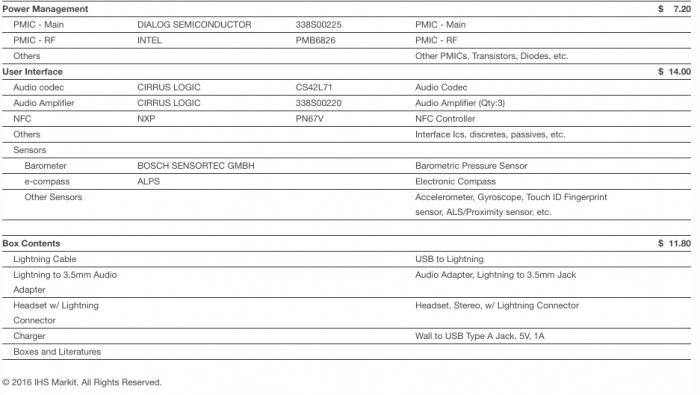 Разница между себестоимостью и розничной ценой iPhone 7 около $424. Не хотите переплачивать - покупайте китайские смартфоны! – фото 2