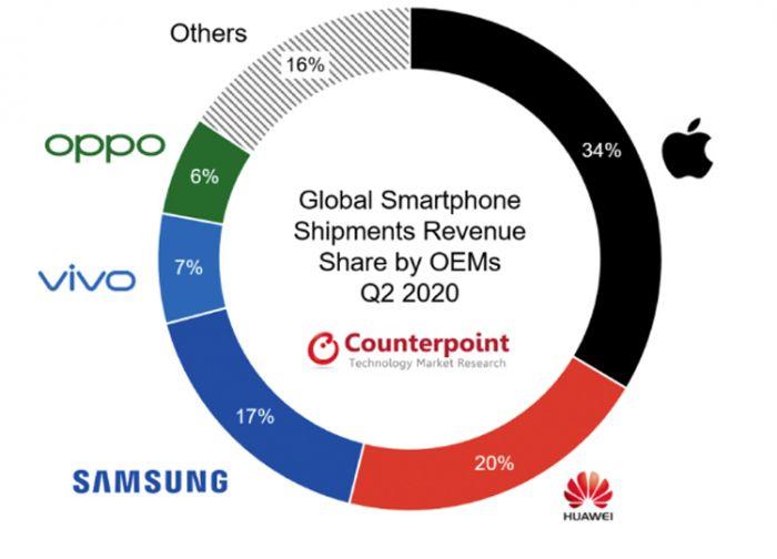 Средняя цена на смартфоны выросла и вот почему – фото 2