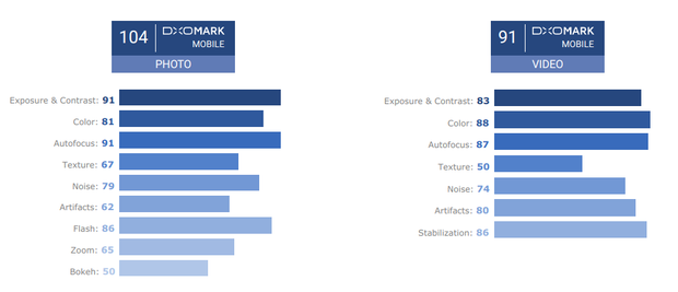 Samsung Galaxy S9+ — на вершине рейтинга DxOMark и рекорд установил – фото 3