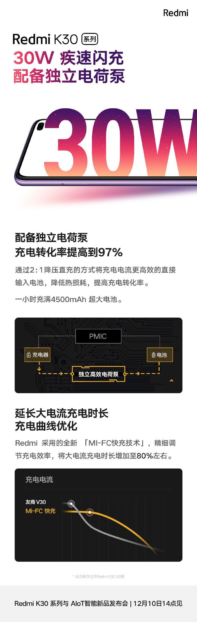 Названа емкость аккумулятора Redmi K30