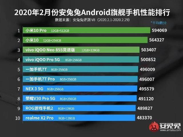 AnTuTu: самые мощные смартфоны февраля – фото 1