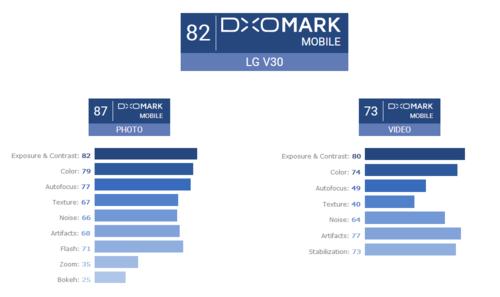 DxOMark: LG V30 хорош для фото, но видео не его конек – фото 2