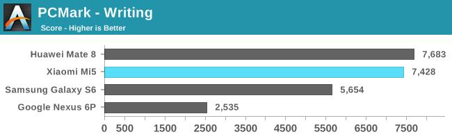 Xiaomi Mi5: еще тесты в бенчмарках и сравнение качества снимков с другими флагманами – фото 3