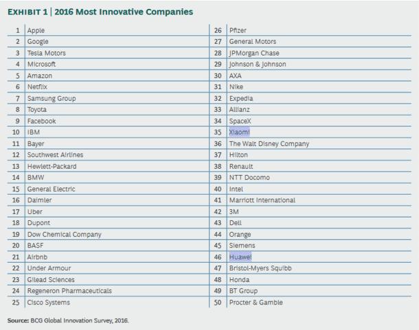 Xiaomi и Huawei попали в топ-50 самых инновационных компаний мира в 2016 году – фото 1