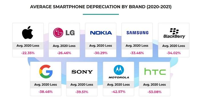 Самые дешевые б/у смартфоны. Статистика обесценивания – фото 1