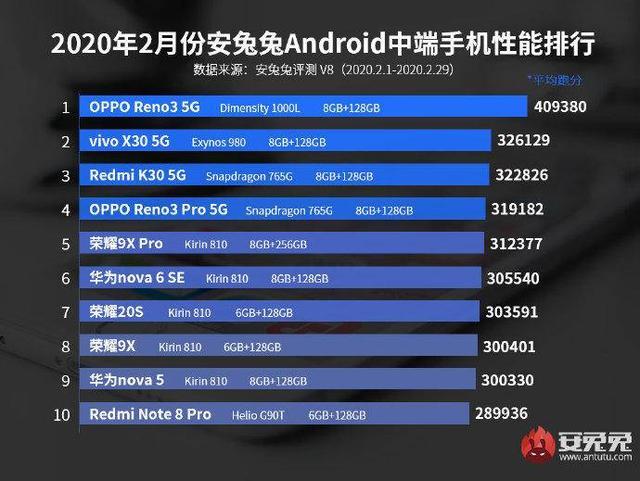 AnTuTu: самые мощные смартфоны февраля – фото 2