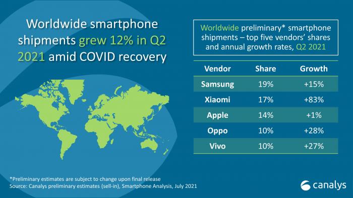 Xiaomi в шаге от лидерства. Apple она уже обошла – фото 1