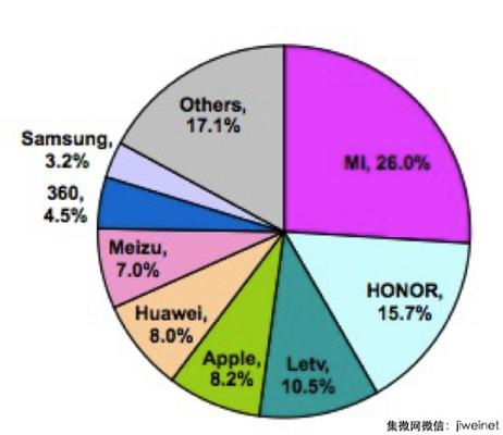 Xiaomi захватила 26% китайского рынка смартфонов – фото 1