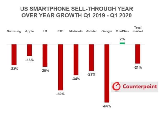 Рынок, где Айфон теряет известность, а OnePlus увеличивает