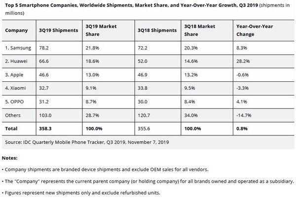 IDC: Samsung №1 в мире и рынок смартфонов показывает рост – фото 1