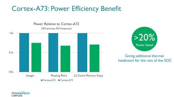 Kirin 960 в Huawei Mate 9 против Snapdragon 821 в LeEco Le Pro 3 в сравнении производительности – фото 1