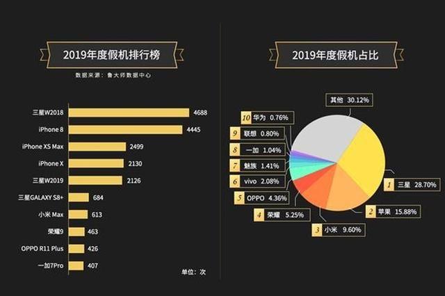 Какие смартфоны подделывают чаще всего в Китае