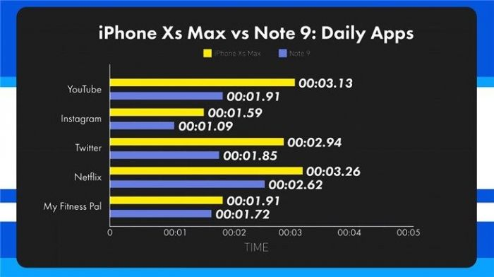 Samsung Galaxy Note 9 и iPhone XS Max сошлись в тесте на скорость работы – фото 2