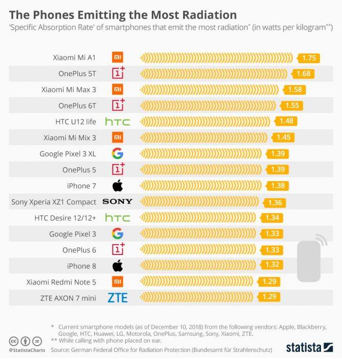 Названы самые опасные и безопасные по излучению смартфоны – фото 1