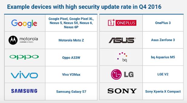 Google: список устройств, регулярно получающие обновления безопасности Android – фото 1
