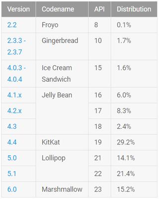 Android 6.0 Marshmallow все выше и выше: 15,2% устройств работают на «зефирке» – фото 1