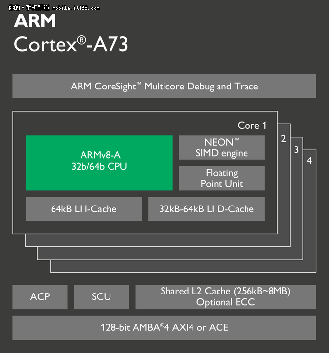 Ядра Cortex-A73 на 30% мощнее и на 25% экономичнее, чем Cortex-A72 в существующих флагманских процессорах – фото 2