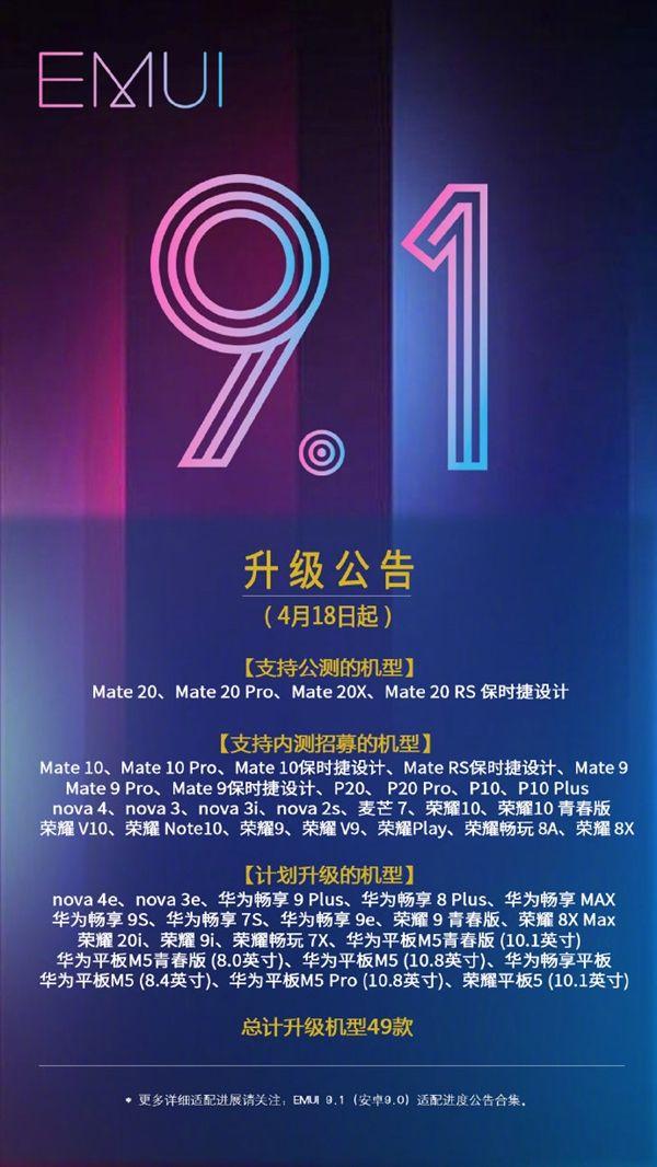 Huawei указывает 49 моделей, которые получат обновление EMUI 9.1 – фото 1