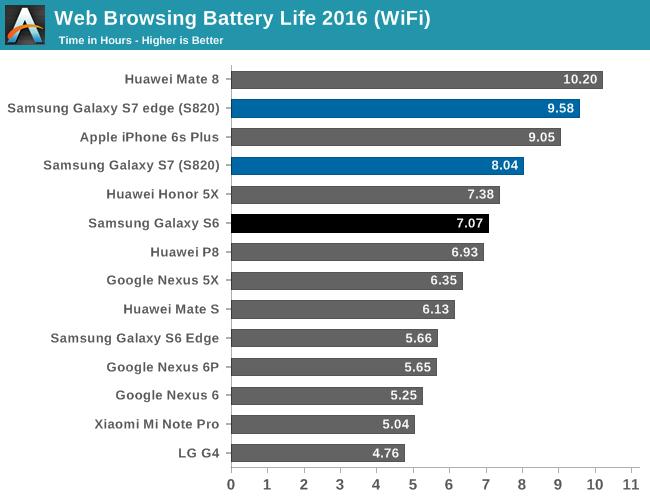 Samsung Galaxy S7 и S7 Edge показали впечатляющие результаты в тестах на автономность работы – фото 2