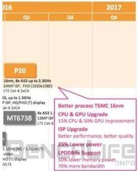 Helio P20: раскрыта спецификация первого процессора MediaTek, выполненного по 16 нм техпроцессу – фото 1