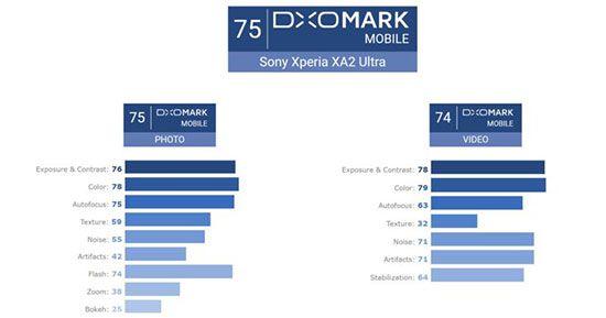 DxOMark: по качеству фотосъемки Sony Xperia XA2 Ultra предлагает среднего уровня результат – фото 2
