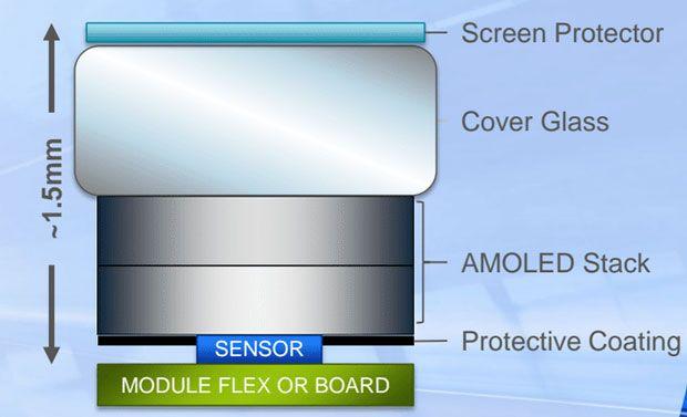Synaptics дала старт массовому производству оптического датчика, который можно встроить под дисплей – фото 2